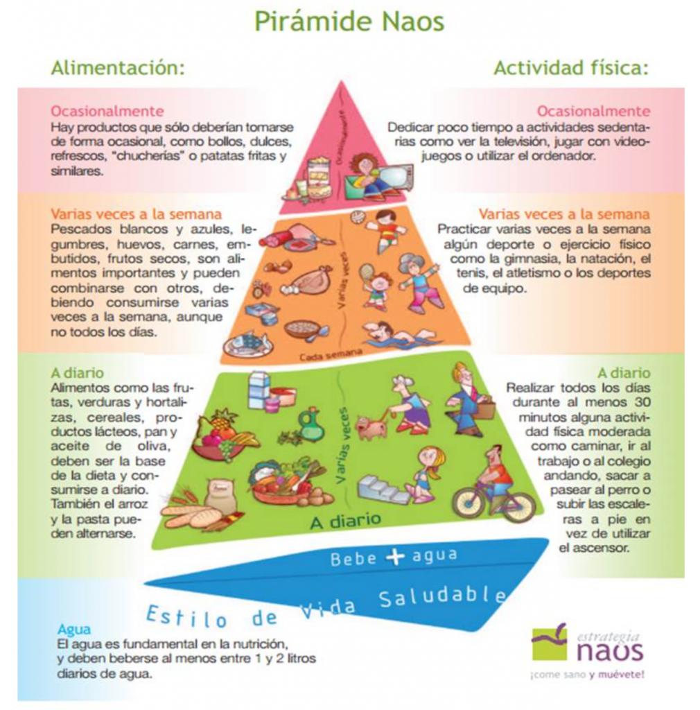 Pirámide Naos alimentos y hábitos