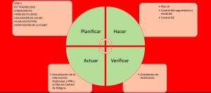 Ciclo PDCA a Nivel Operacional