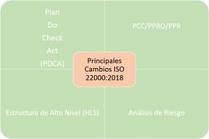 cambios ISO 22000:2018